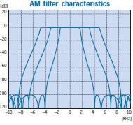 AM filter characteristics