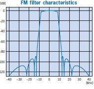 FM filter characteristics