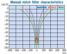 Manual notch filter characteristics